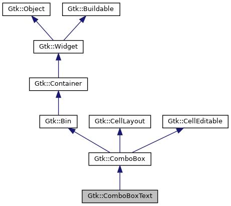 Gtkmm Gtkcomboboxtext Class Reference