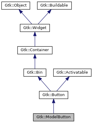 Gtkmm Gtkmodelbutton Class Reference