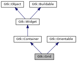 gtkmm: Gtk::Grid Class Reference