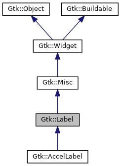 gtkmm: Gtk::Label Class Reference