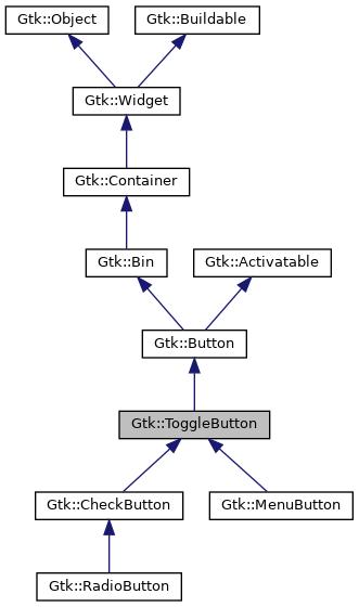 gtkmm: Gtk::ToggleButton Class Reference